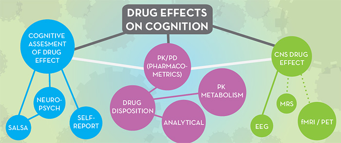 Drug Effects on Cognition bubble map