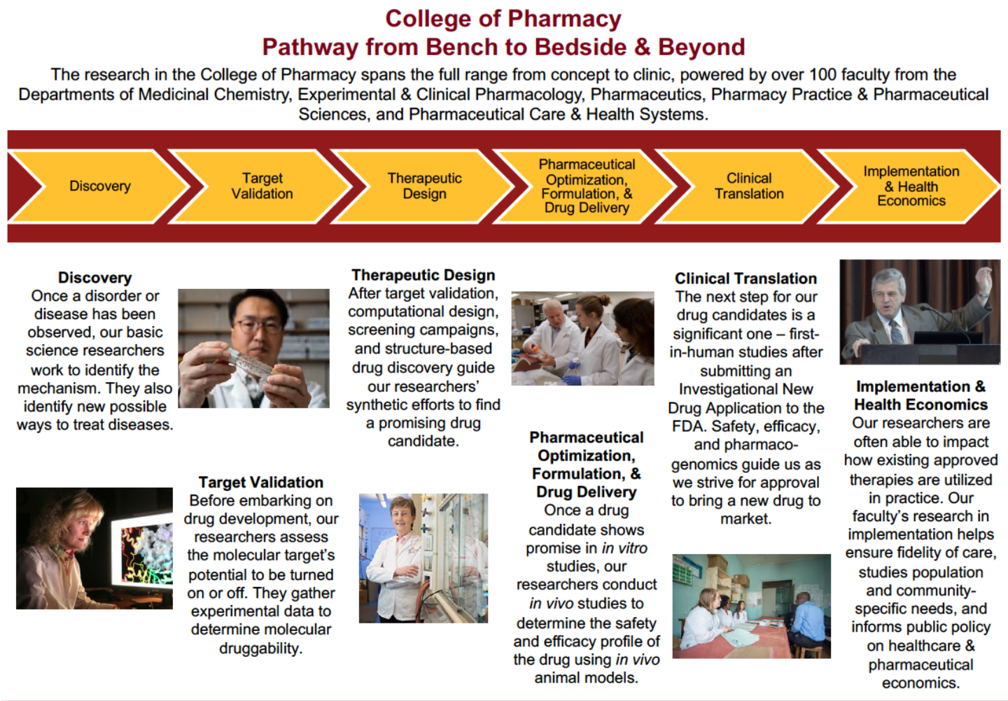 Pathway from Bench to Bedside and Beyond