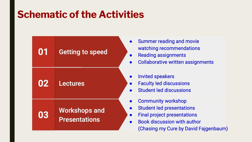schematic of activities: getting to speed, lectures, and workshops
