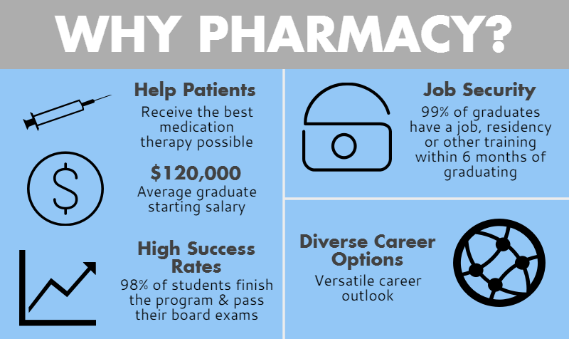 Why Pharmacy? Help Patients: Receive the best medication therapy possible. $120, 000: Average graduate starting salary. High Success Rates: 98% of students finish the program and pass their board exams.  Job Security 99% placement.  Diverse Career Options